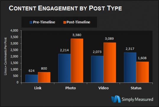 Content-Engagement1