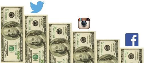 pagare con i social network